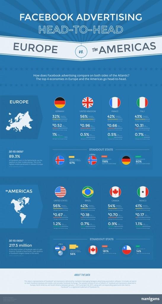 Nanigans-Facebook-Advertising-Europe-vs-Americas