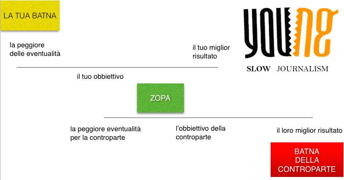 Analisi negoziale della Grecia Fef.Academy per young.it