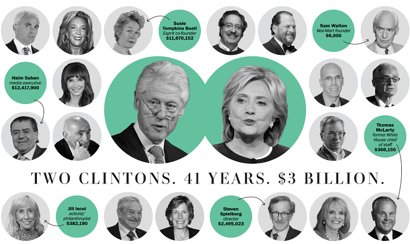 bill-hillary-clinton-raccolta-fondi