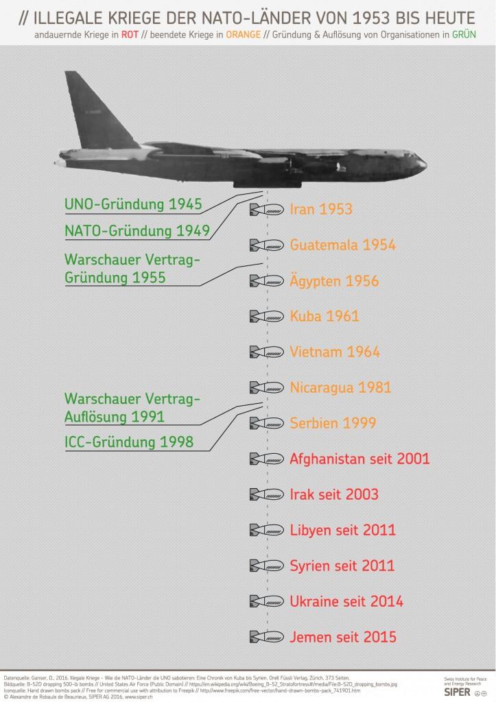Una info grafica sulle guerre illegali della NATO dal sito dell'istituto SIPER