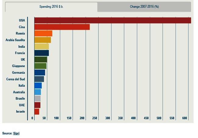 maggiori-spese-militari-mondiali-2016-fonte-Sipri