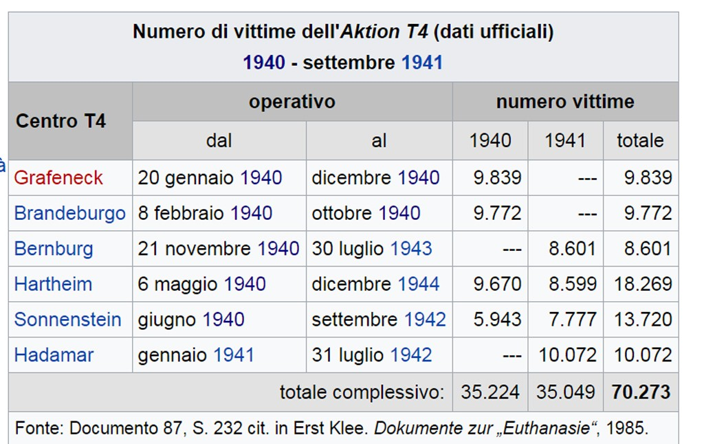 numero delle persone assassinate dal programma di eutanmasia nazista T4
